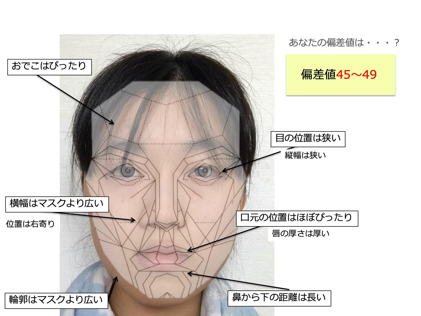 偏差 値 診断 顔面